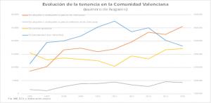 Evolución de la tenencia de vivienda en la Comunidad Valenciana 2006-2015